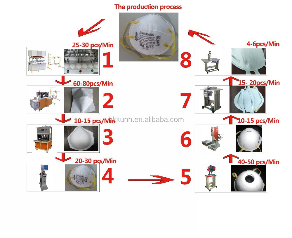 ultrasonic cup/cap 3M N95 /8210non woven dustproof mask/respirator making machine (KH-0108)