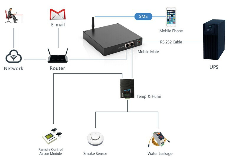 GSM SMS host for ups and environmental alarm system