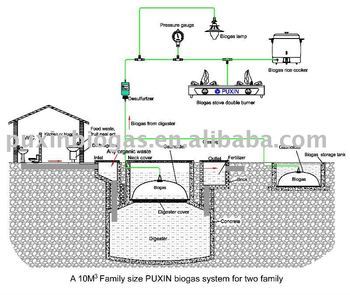 biogas digester design for biogas system - Home Biogas System Design