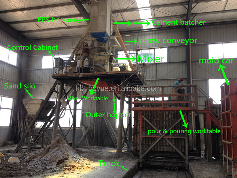 Automatic Eps Sandwich Cement Moulding Machine For Sandwich Panel Production Line