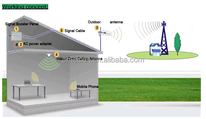 433mhz signal - wimax signal booster