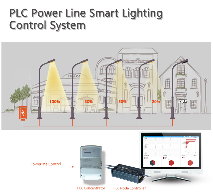 Professional PLC light switch dusk to dawn lighting control devices manufacturers