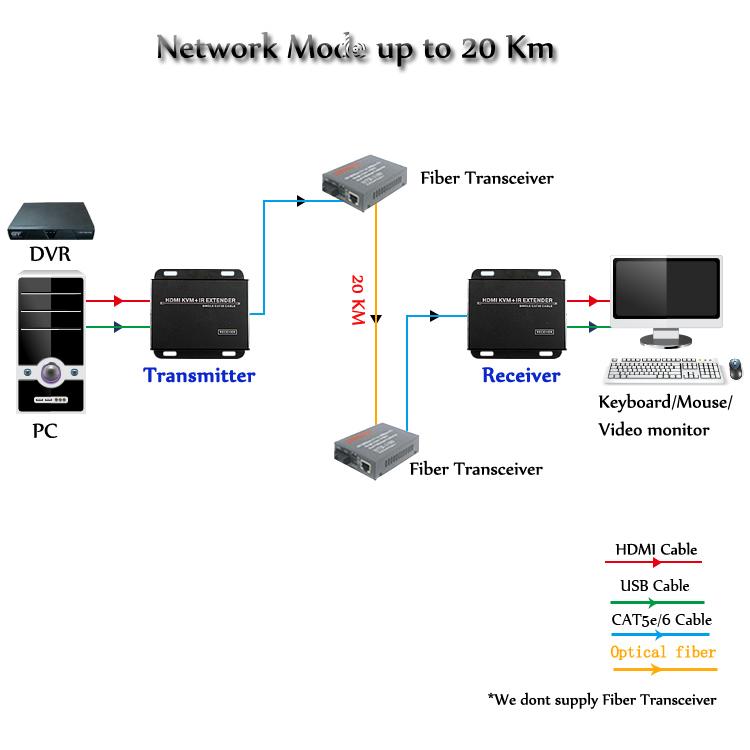 Cctv accessories 120m usb hdmi kvm console ip extender over cat5 cctv accessories 120m usb hdmi kvm console ip extender over cat5 sciox Images