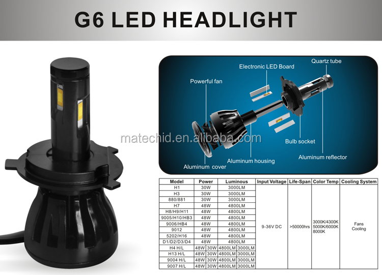 Auto G5 G20 car led headlight bulbs h7, 80w 40W G20 h1 h13 9007 9005 9006 5202 h4 h11 h7 led headlight canbus