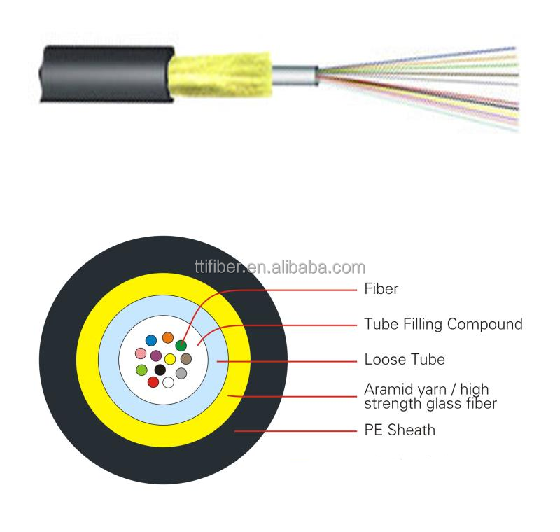 Outdoor Non-metallic Cable, Outdoor Non-metallic Cable Suppliers and ...