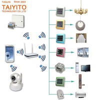 2015 new products TAIYITO Integrated Intelligent mobile phone remote control WiFi/ZigBee home automation gateway