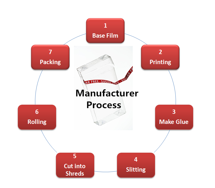 MANUFACTURER PROCESS.png