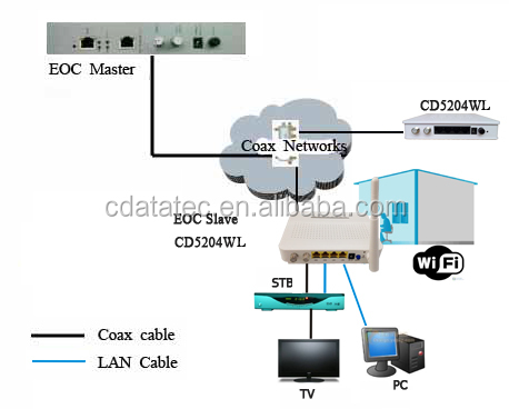 Intellon 7411 EOC Slave with WIFI and 4 FE for Ethernet over Coax