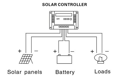 CE RoHS 60A 12V 24V MPPT Solar Charge Controller