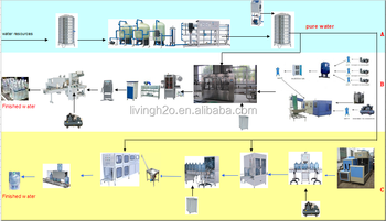 5000bph small bottle pure energy drinking water production line