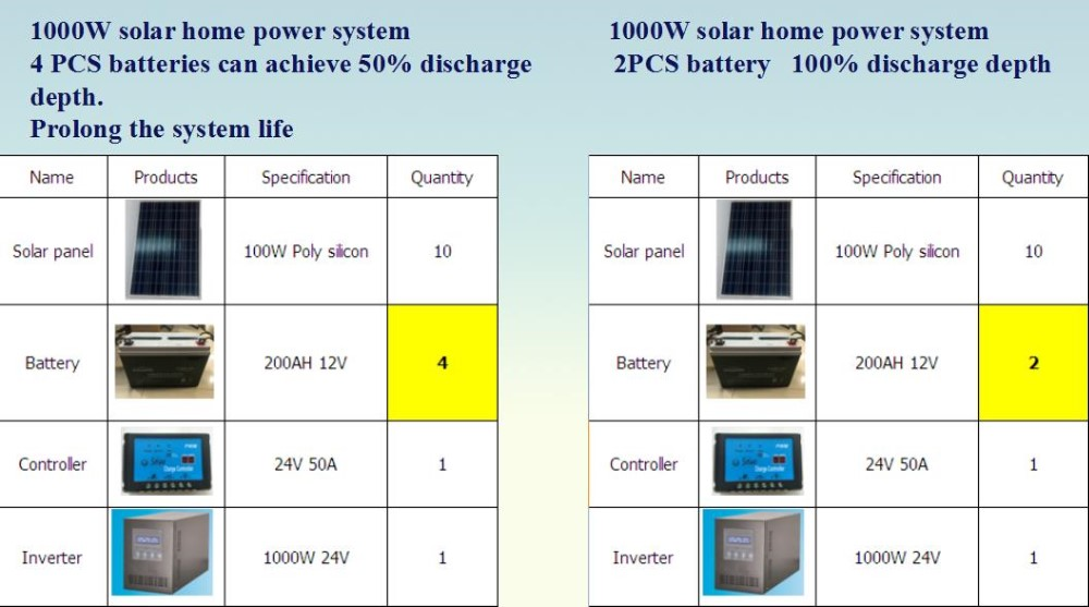 solar deep cycle gel battery 12v 250AH