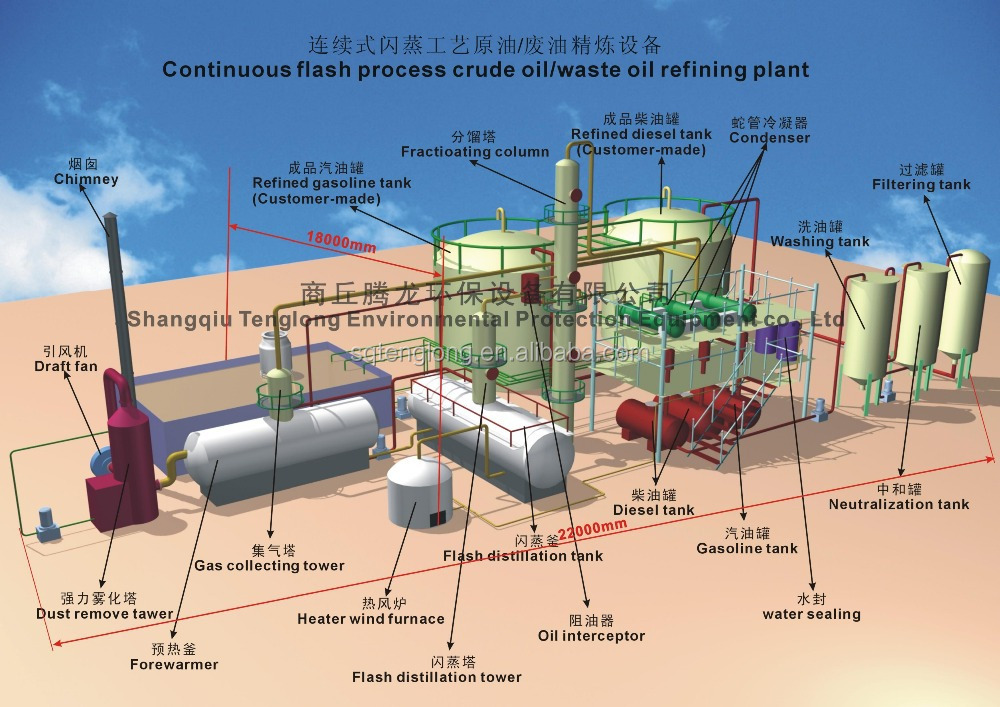 5 To 30 Tons Crude Oil Refinery/Crude Sludge Oil Plant