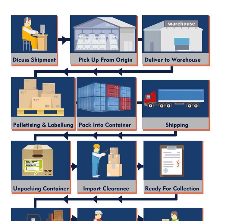 dhl air freight rates logistics company yiwu shipping agent air cargo from China to Switzerland Tanzania  skype:bonmedjojo