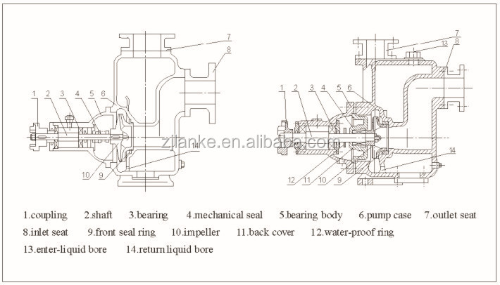 Water Pump Specification