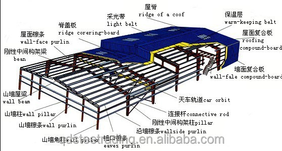 steel structure warehouse,work shope,aprtment,shop,hotel manufacture and installation