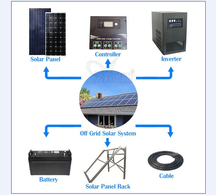 4kw solar system rechargeable high powerful energy for whole house