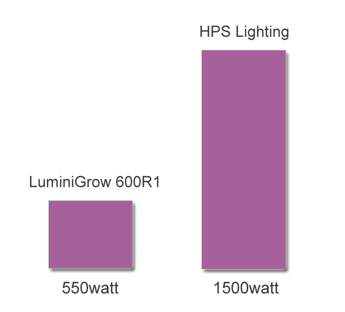 Lumini 600w hydroponic plant full spectrum diy led grow light kits