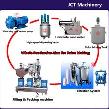 paint closeout making machines and whole production line