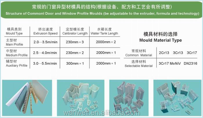 Plastic profile extrusion die for windows