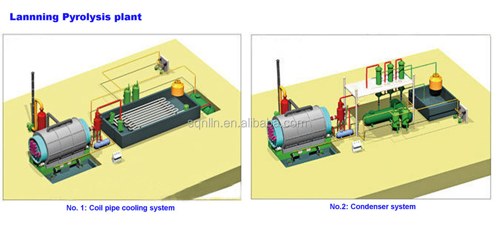 high profits zero pollution continuous waste tyre pyrolysis plant