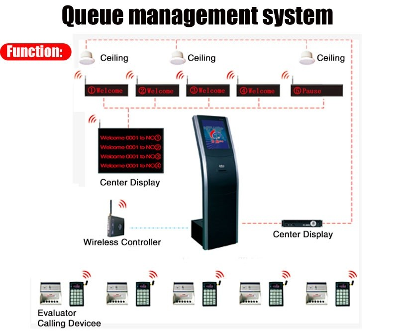 Interactive Touch Screen Automatic Queue Management With Service Calling System