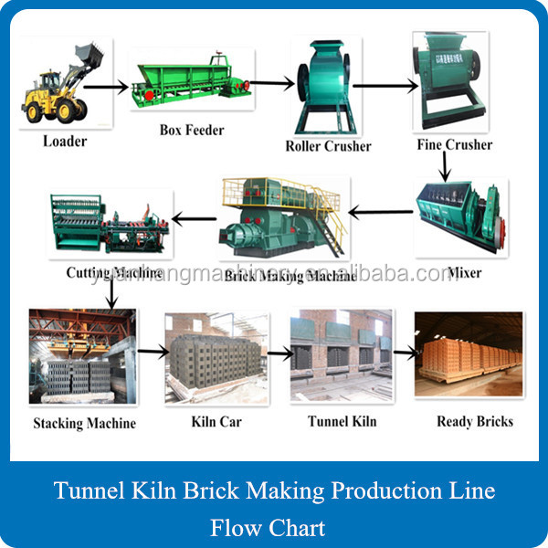 New Technical Production Automatic Vacuum Extruder Soil Clay Brick Making Machine Prices In South Africa