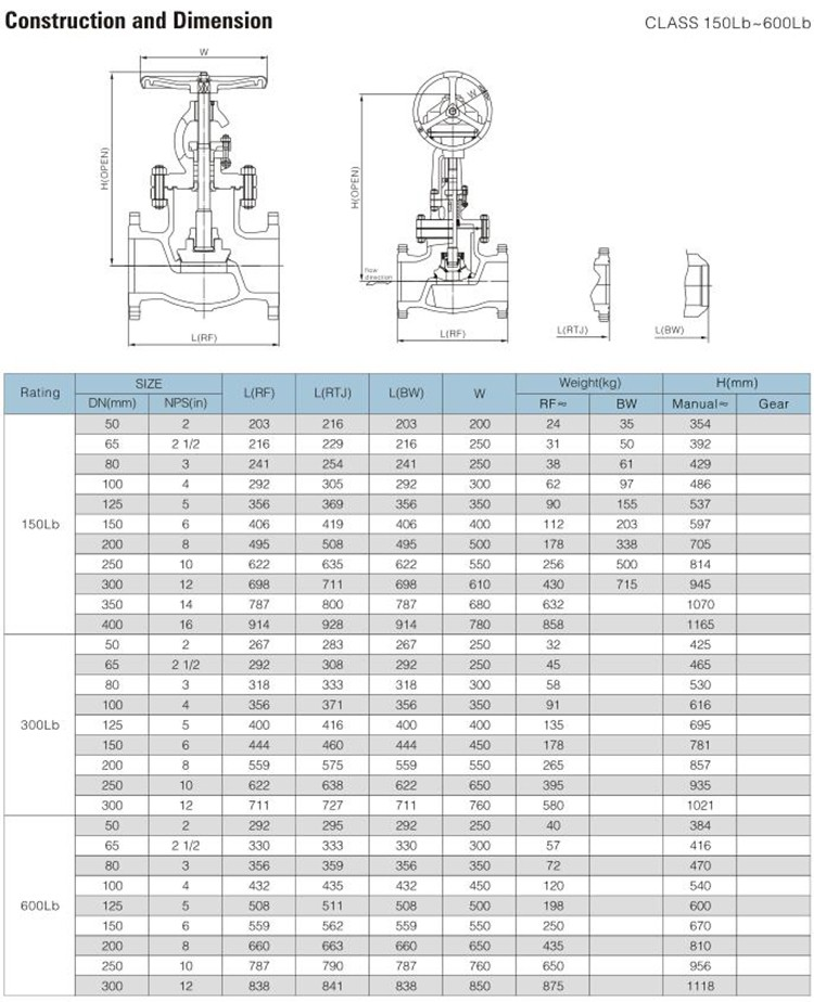 WZLD OEM Certificate 2'',12 Inch,16 Inch Cast Iron Manual Gate And Globe Valve