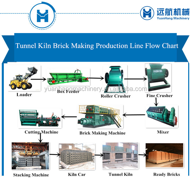 Tunnel Kiln Labor Free Fully Automatic Clay Brick Manufacturing Plant