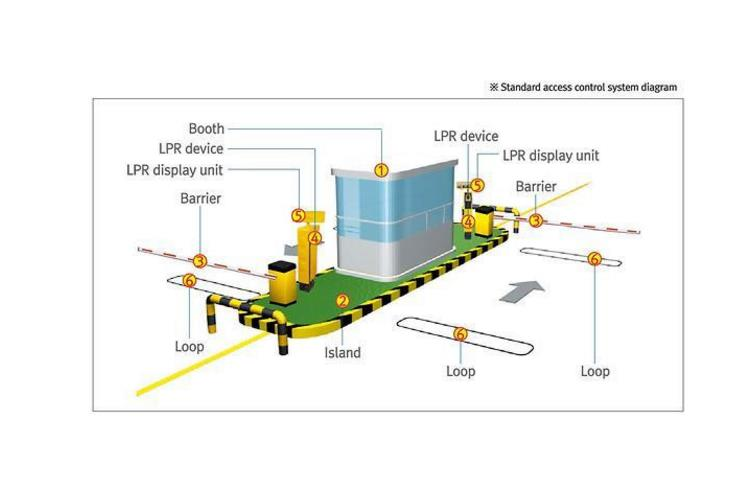 LPR camera License plate recognition parking management system