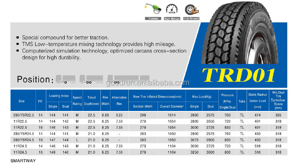 Tire Overall Diameter Formula 2018 Dodge Reviews