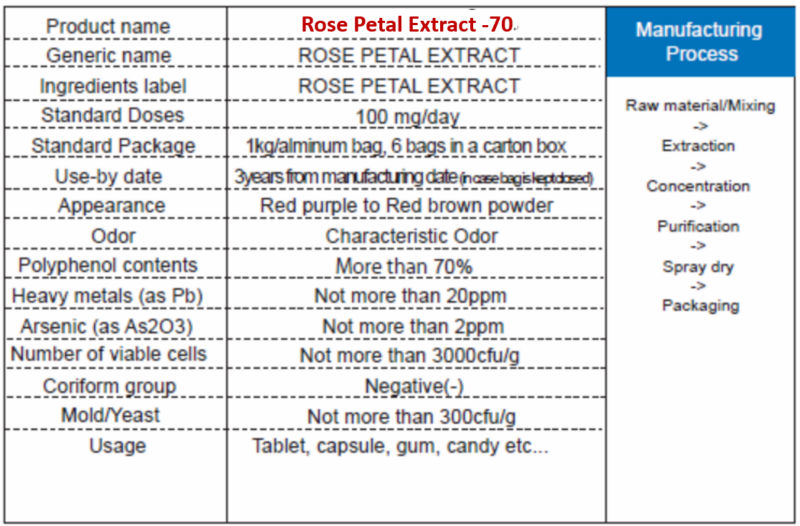 Japanese Rose Petal Extract With Polyphenol As Natural Antioxidant Powder For Health Foods For Controling Blood Glucose Level