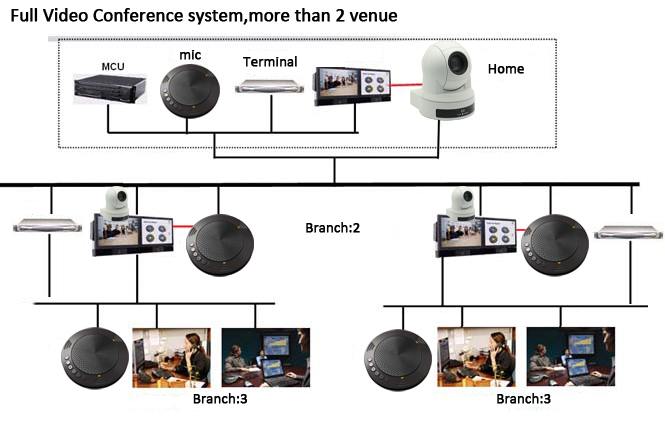 Portable HDMI Video Conference Camera Visca RS232 PTZ Camera For Live Streaming