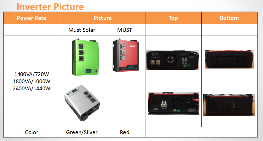 1440w home solar inverter Modified sine wave 2400va/1440w 1200va/720w UPS