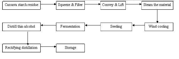 Industrial de etanol/álcool comestível da planta de produção