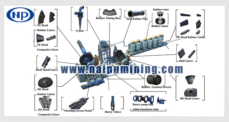 Rubber trommel screen of AG mills, SAG mills and ball mills for mining classification of material