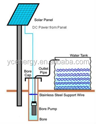automatic ac dc solar water pump with tuv ce quality