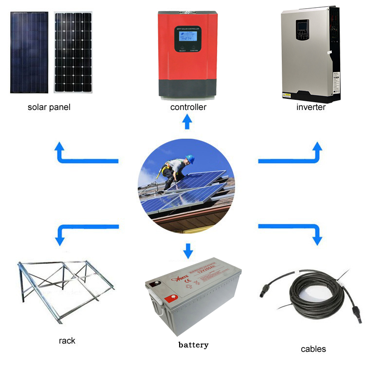 Mini portable 220v solar power generator for home use
