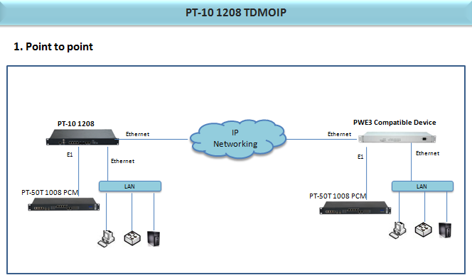 tdm over ip/data 4*100M ethernet/power conversion