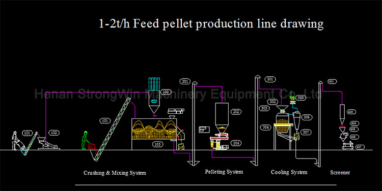 how to make a pellet animal feed machine