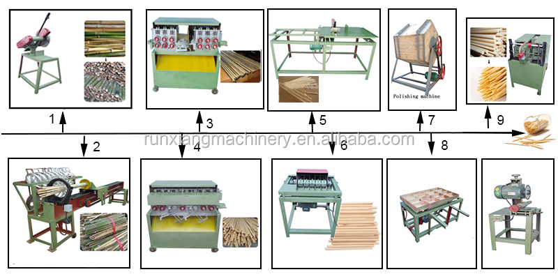 Bamboo Wood Toothpick Maker Manufacturing Equipment Production Process Toothpicks Making Machine Price for Sale
