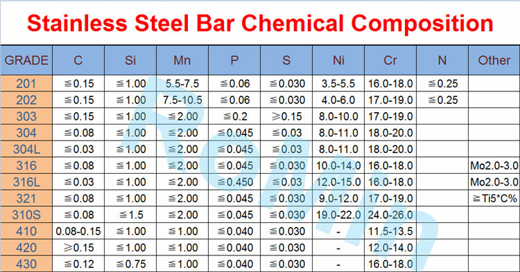 Astm a479 316l stainless steel bar buy astm a479 316l for Astm table 52 pdf