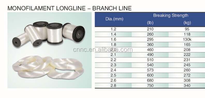 Nylon Monofilament Branch Line,Mono Fishing Lines