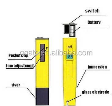 Hot selling popular pH meter diagram