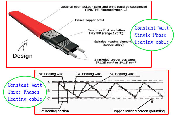 Frozen Protection Pipe Heat Trace Self Regulating Heating