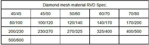 industrial Resin Bond Diamond Powder