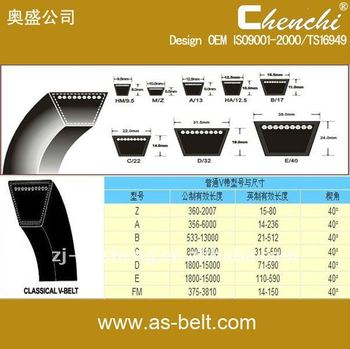 rubber parts,rubber belt,classical/plain v belt,cogged v belt,raw edge v bet,wrapped v belt