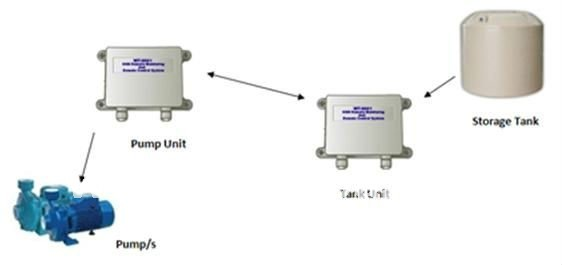 GSM Water Level & Pump Monitoring and Control System