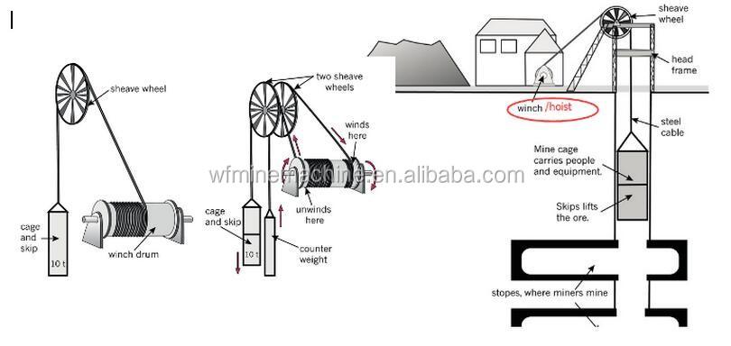 ma   ka certified friction hoist used in underground coal