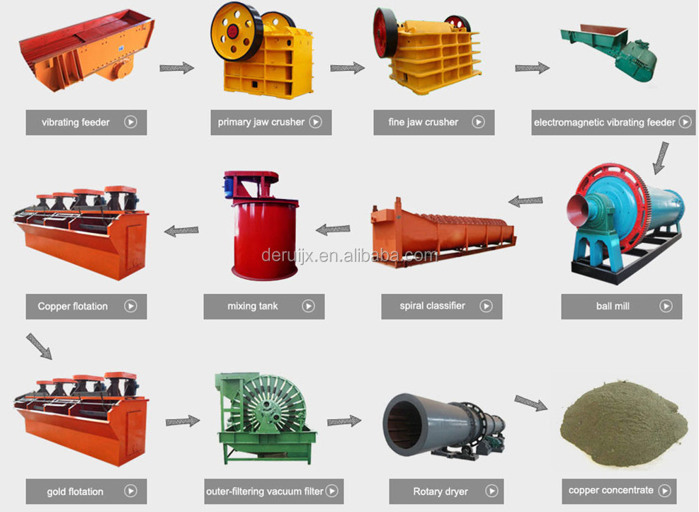 Iron ore and copper ore production line of ore processing equipment