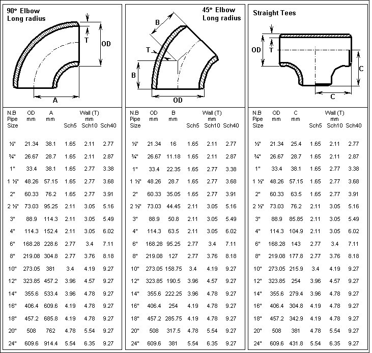 Pipe elbow chart bing images